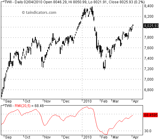 RMI - Relative Momentum Index 相對動量指標
